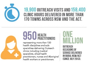 In 2018-19, Outreach services continued to make significant contributions to patient access and the rural and Aboriginal health workforce, including delivering the program's one millionth patient Occasion of Service.